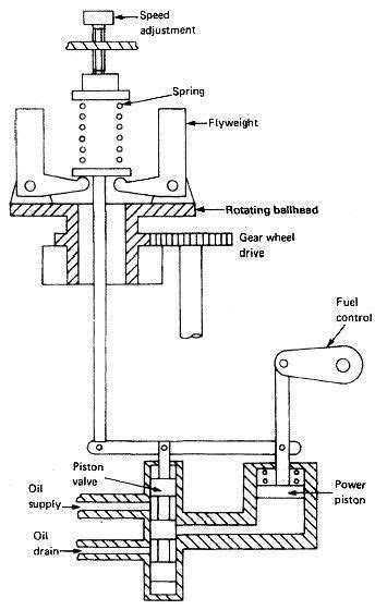 Marine Diesel Engine Governor Pictures | Schematic