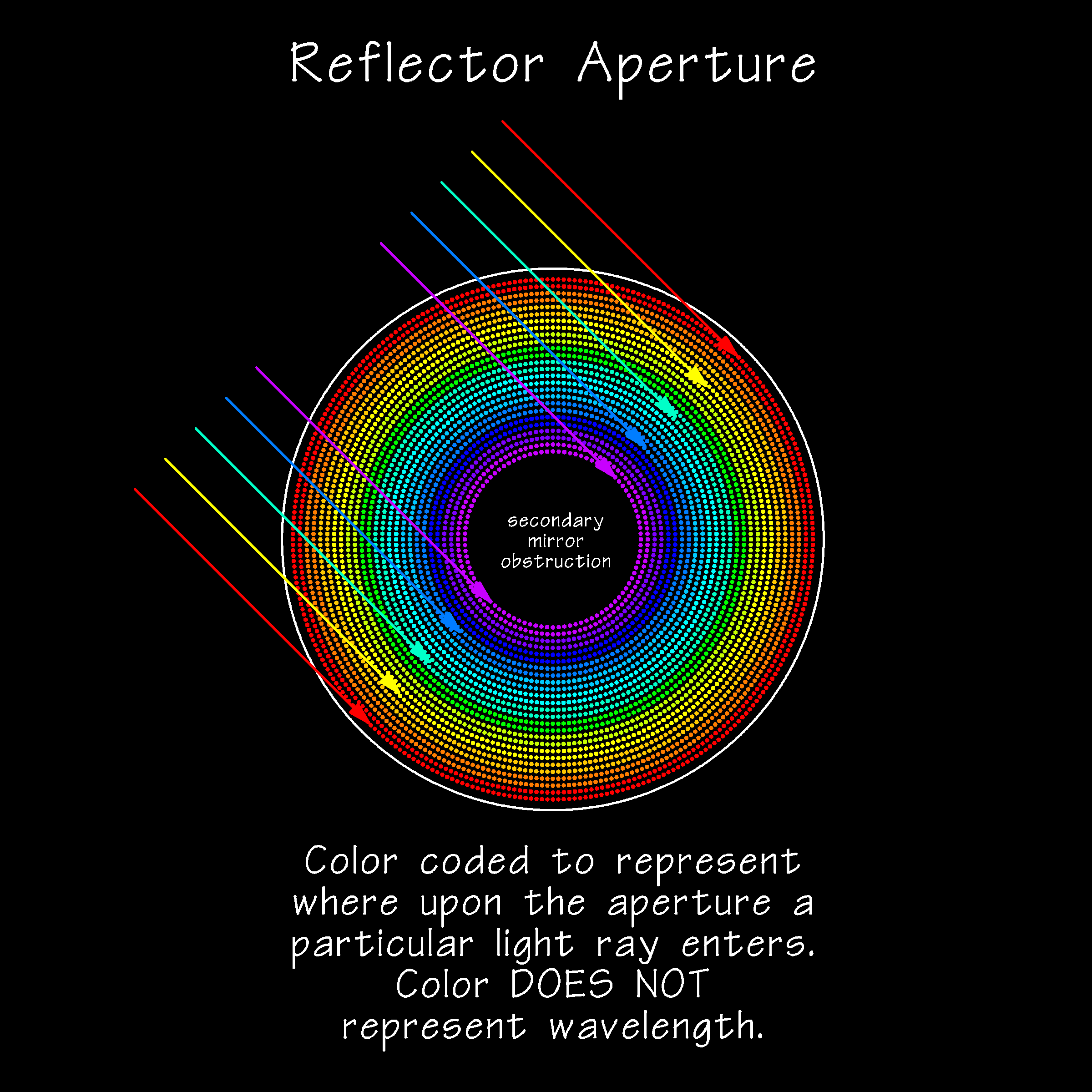 GoldFocus - Spot Diagram