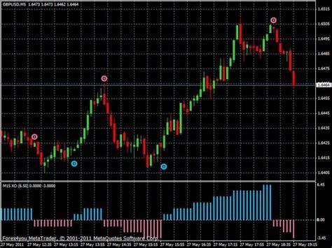 Top forex volume m4t indicators