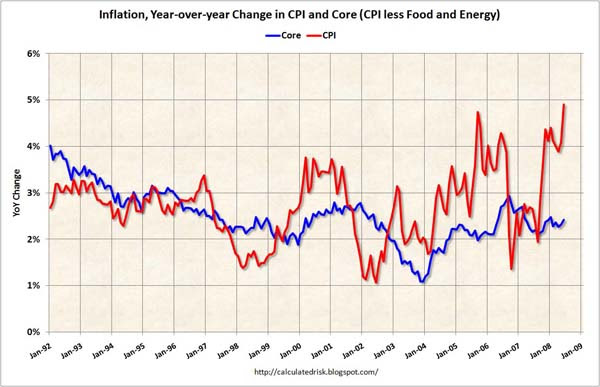 Inflation: CPI vs. Core