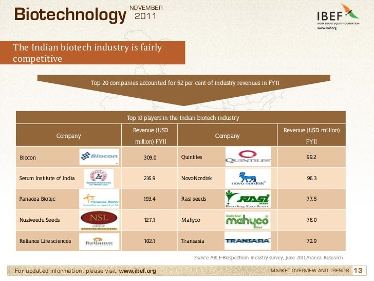 indian biotech industry is fairly competitive