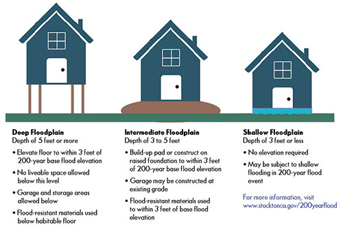 State Flood Information City Of Stockton