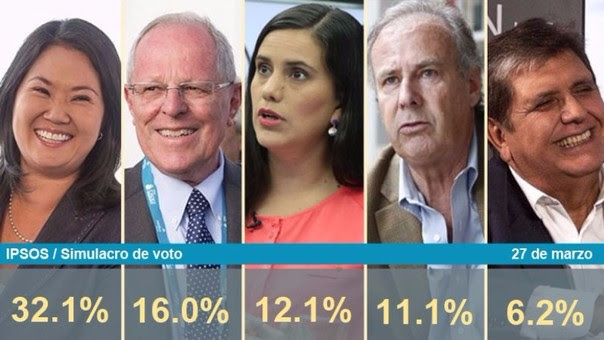 Ipsos simulacro de voto para presidente