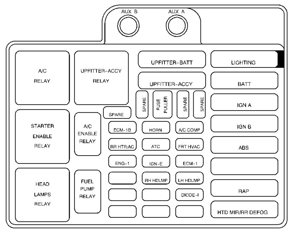 Chevrolet Astro 2003 Fuse Box Diagram Auto Genius