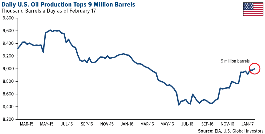 Policy Change in the U.S. Has Had Amazing Consequences For Oil ...