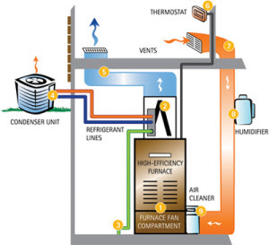Air Conditioning Unit Service Home Heating And Cooling