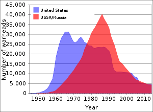 U.S. and USSR/Russian nuclear weapons stockpil...
