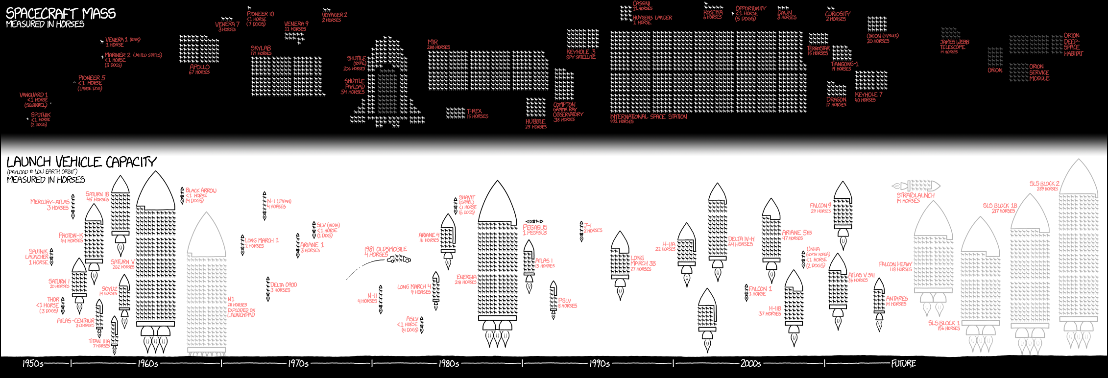 Spacecrafts mass & Launch Vehicle capacity (payload to low earth orbit) measured in horses