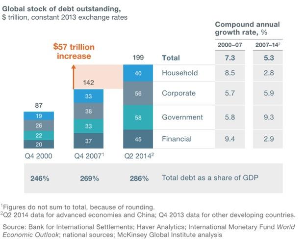 global stock of debt outstanding