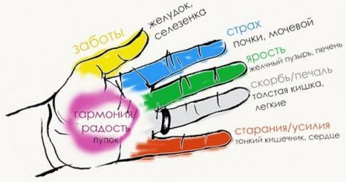 Сожмите палец на руке на 20 секунд. Результат поразительный!