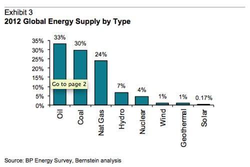 bernstein energy supply