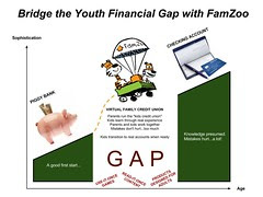 Bridge the Youth Financial Gap with FamZoo