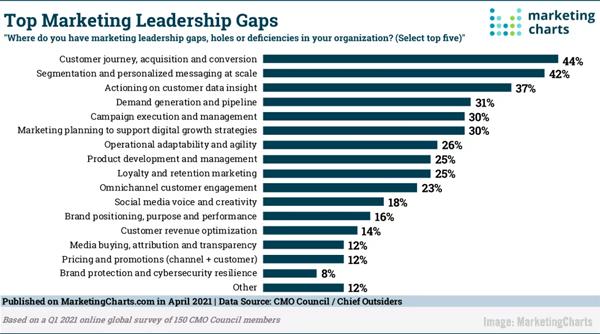B2B Marketing News: B2B Email Study, Marketing Leadership Gaps, Digital Ad Spend Surges, & High-Quality Creative Drives Brand Trust