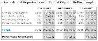 Table showing direction of arrivals and departures of aircraft at Belfast City Airport - Nov 2007 to Jan 2008