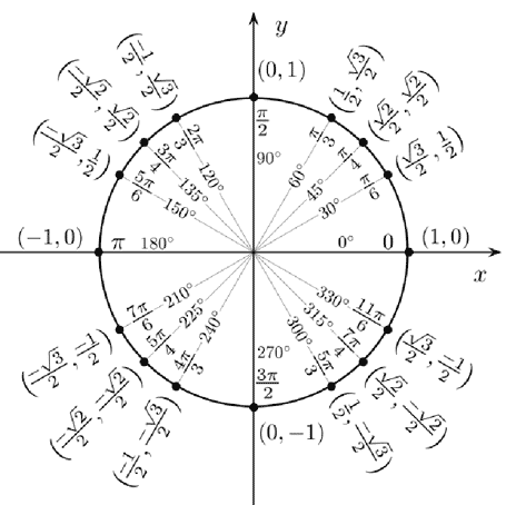 Memorizing Unit Circle Coordinates | Wyzant Resources