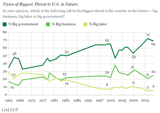 Views of Biggest Threat to Future in U.S.