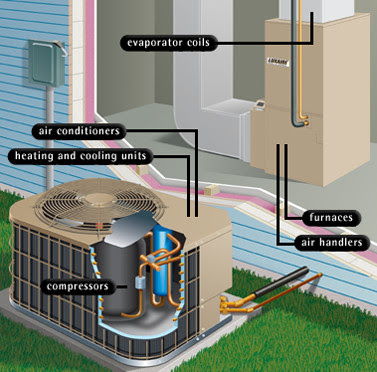 Air Conditioning Unit Service Home Heating Cooling Systems