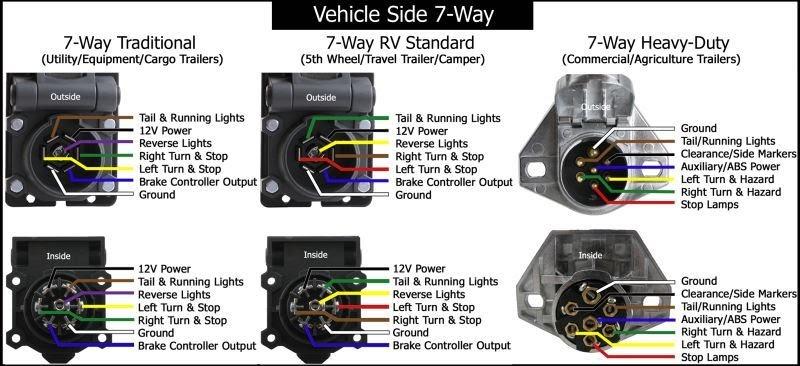 30 7 Blade Trailer Plug Wiring Diagram