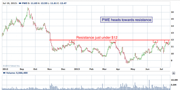 1-year chart of PWE (Penn West Petroleum, Ltd.)