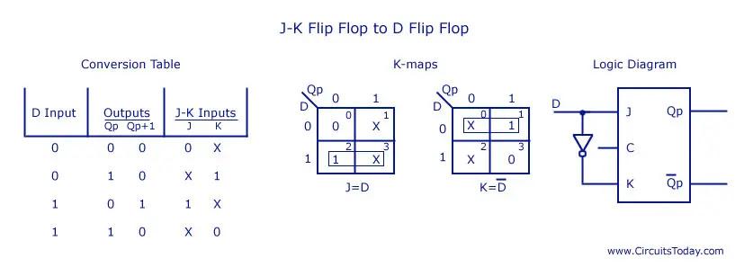 JK Flip Flop to D Flip Flop