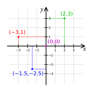A small portion of the Cartesian coordinate sy...
