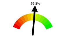 53.3%