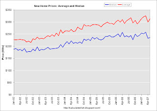 New Home Sales Prices