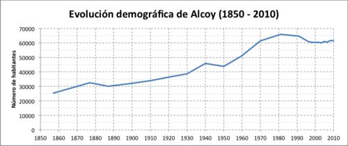 poblacion alcoy, demografia alcoi