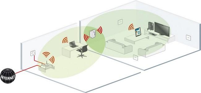 Devolo Wifi Repeater Scenario Devices Xl 3271