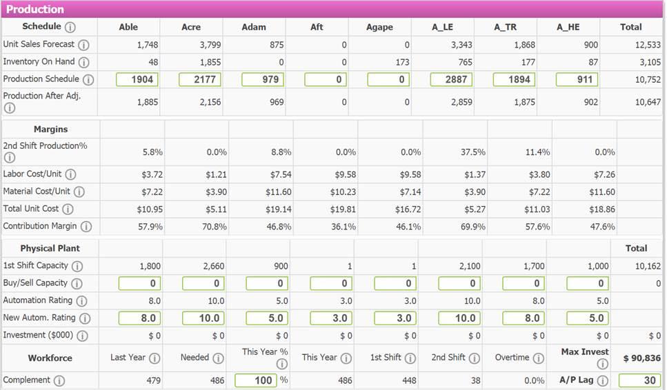 Capsim Finance Tips