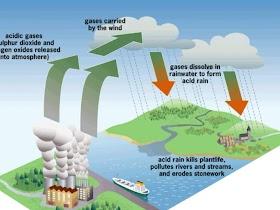 Hujan Asam : Manfaat, Cara Mengatasi, Proses, Dampaknya (Lengkap) oleh - pendidikanluarnegeri.xyz
