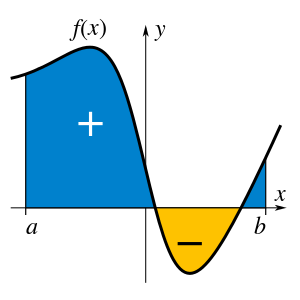 Definite integral example