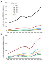 Thumbnail of Annual incidence trends of laboratory-confirmed Campylobacter infection, by 6 age groups, with (A) and without (B) the very young age group (0–<2 y), Israel, 1999–2010.