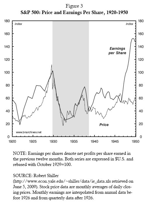 Figure 3: S&P 500: Price and Earnings Per Share, 1920-1950