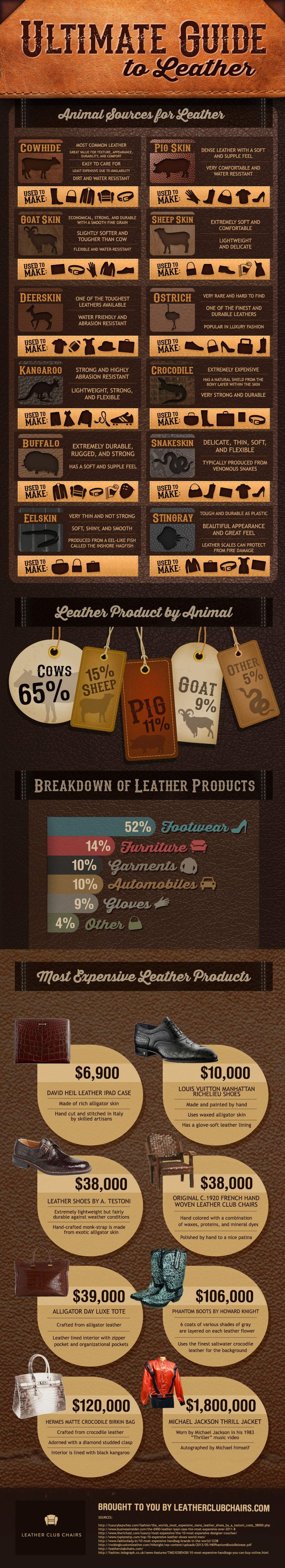 Infographic: Ultimate Guide to Leather #infographic