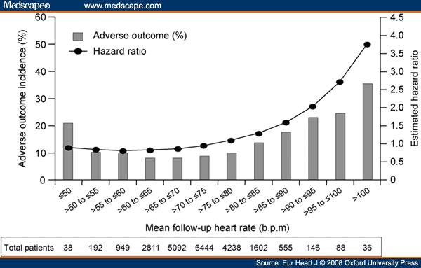 Denise Richards Hair Resting Pulse Rate Chart