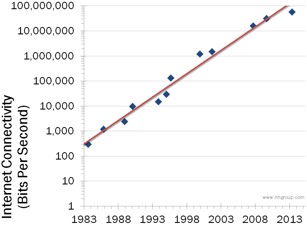 Bandwidth growth for a high-end user since 1984