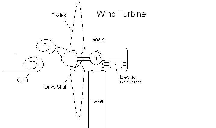 Wind power: How to make a windmill that generates electricity
