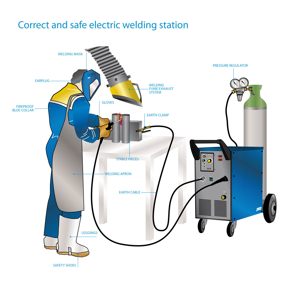 Electric Arc Welding: Meaning, Procedure and Equipments arc welding