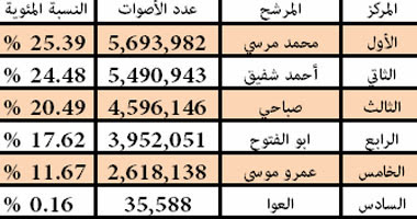النتائج بعد فرز 12.833 لجنة