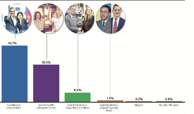 Encuesta Gallup: Luis Abinader 53.7 %, Gonzalo Castillo 35.5 % y Leonel Fernández 8.6 %