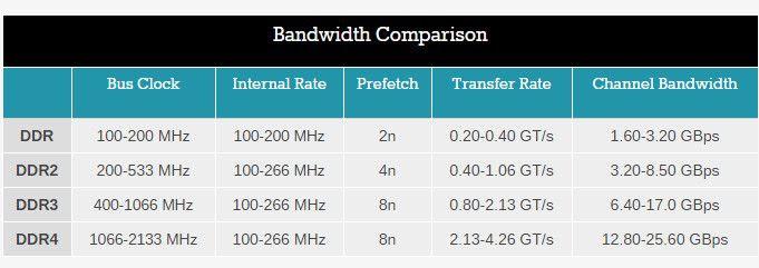 DDR4_contra_DDR3_4