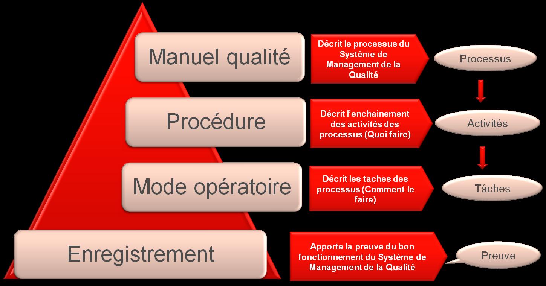 Exemple De Manuel Qualité Iso 9001 Version 2008 - Le ...