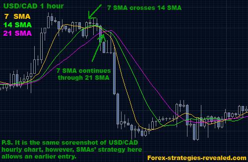 Teknik Trading Sederhana Tapi Profit dengan Moving Average – DummyForex