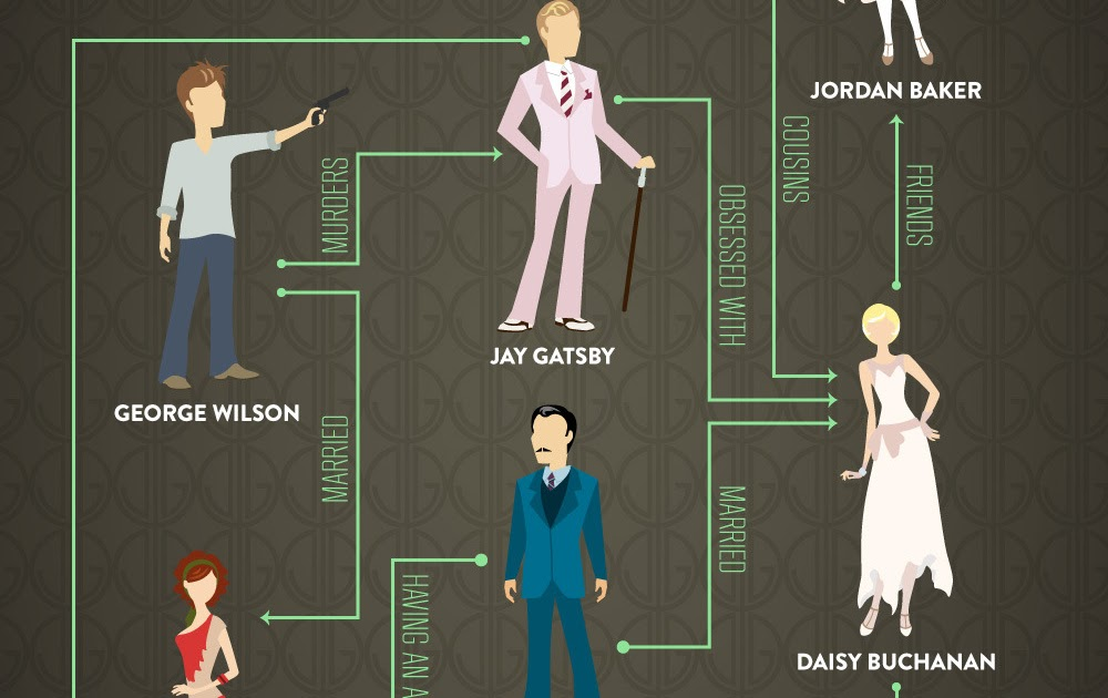 Compare and contrast the characters of Tom and Gatsby.