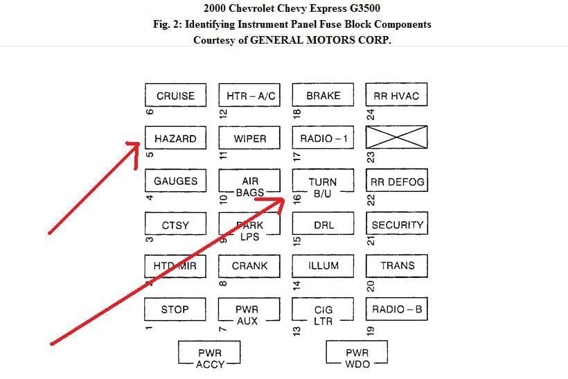 2002 Chevy Astro Fuse Panel Diagram Wiring Diagram New Teach Owner Teach Owner Weimaranerzampadargento It