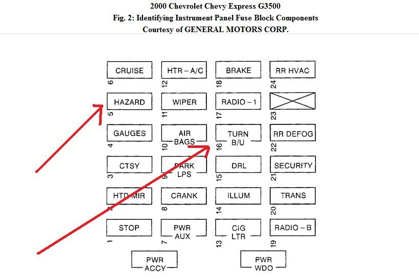 Solved  where is flasher    fuse    located on 2000 Chevrolet