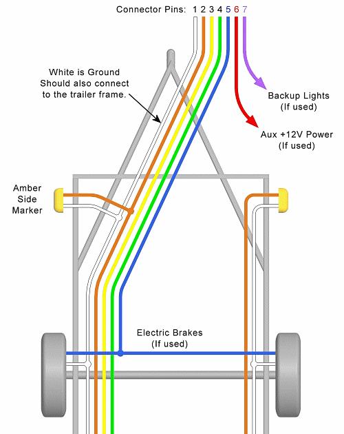 5 Pin Trailer Plug Wiring Diagram South, Sabs Wiring Diagram Trailer Plug 5 Core