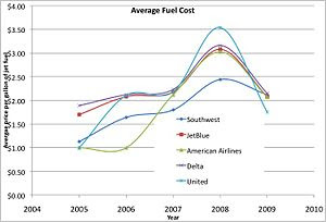 English: Chart of jet fuel prices for major US...