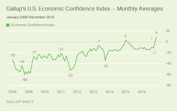 Gallup U.S. Economic Confidence Index Monthly Averages